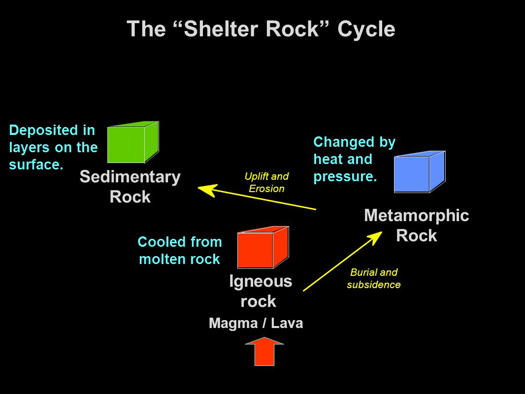 Igneous rock Cooled from molten rock The Shelter Rock Cycle Magma / Lava Uplift and Erosion Sedimentary Rock Deposited in layers on the surface.