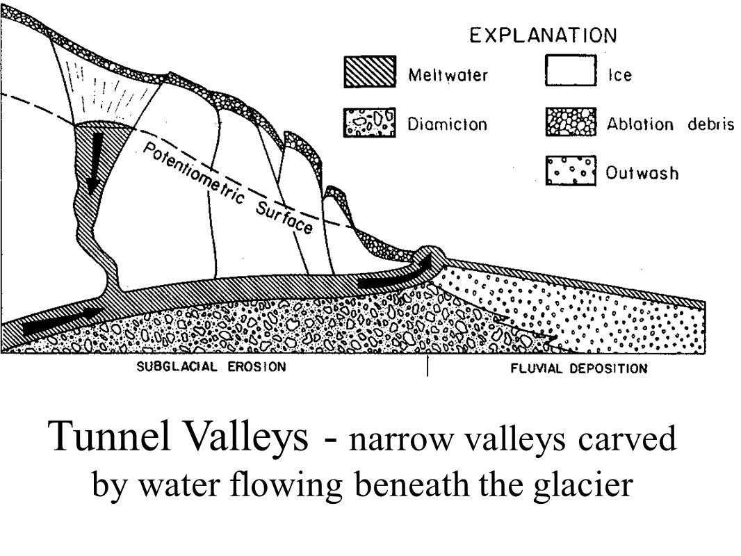 Tunnel Valleys - narrow valleys carved by water flowing beneath the glacier