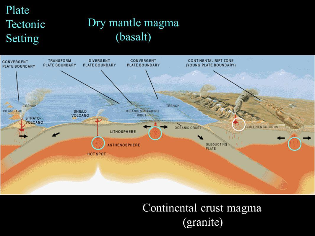 Dry mantle magma (basalt) Continental crust magma (granite) Plate Tectonic Setting