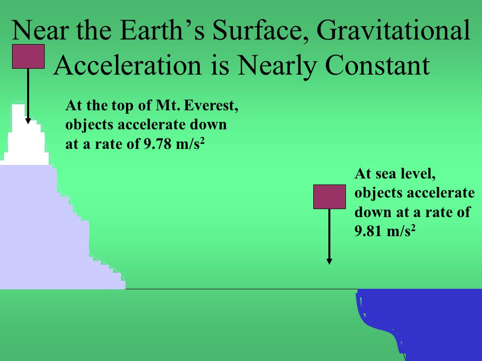 Near the Earth's Surface, Gravitational Acceleration is Nearly Constant At sea level, objects accelerate down at a rate of 9.81 m/s 2 At the top of Mt.