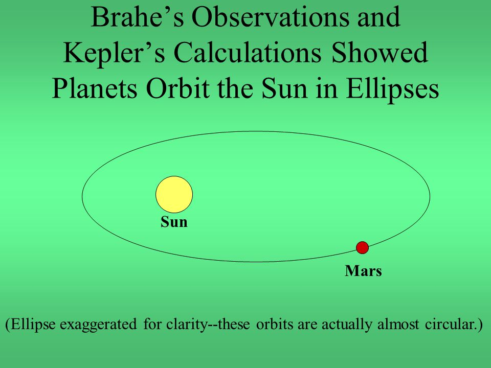 Brahe's Observations and Kepler's Calculations Showed Planets Orbit the Sun in Ellipses Sun Mars (Ellipse exaggerated for clarity--these orbits are actually almost circular.)