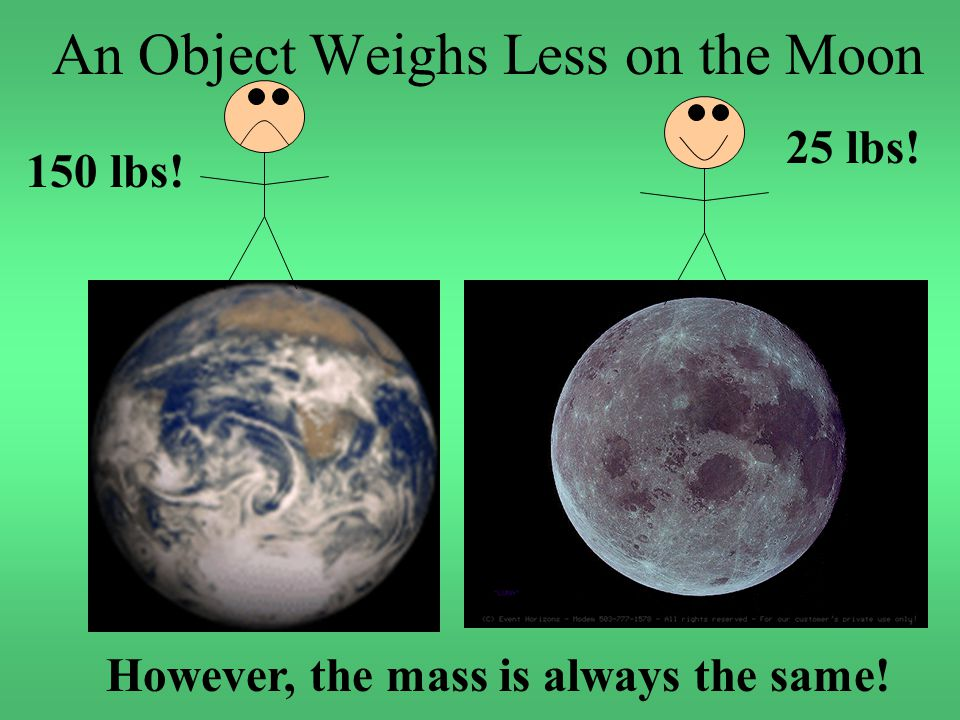 An Object Weighs Less on the Moon 150 lbs! 25 lbs! However, the mass is always the same!