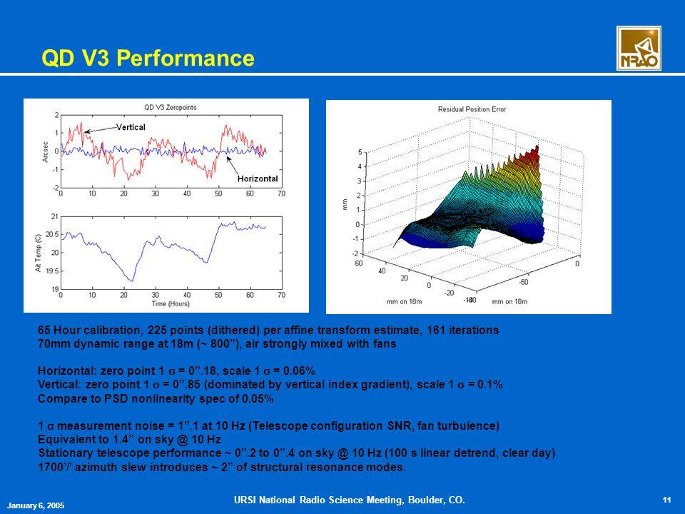 URSI National Radio Science Meeting, Boulder, CO. 11 January 6, 2005 QD V3 Performance 65 Hour calibration, 225 points (dithered) per affine transform