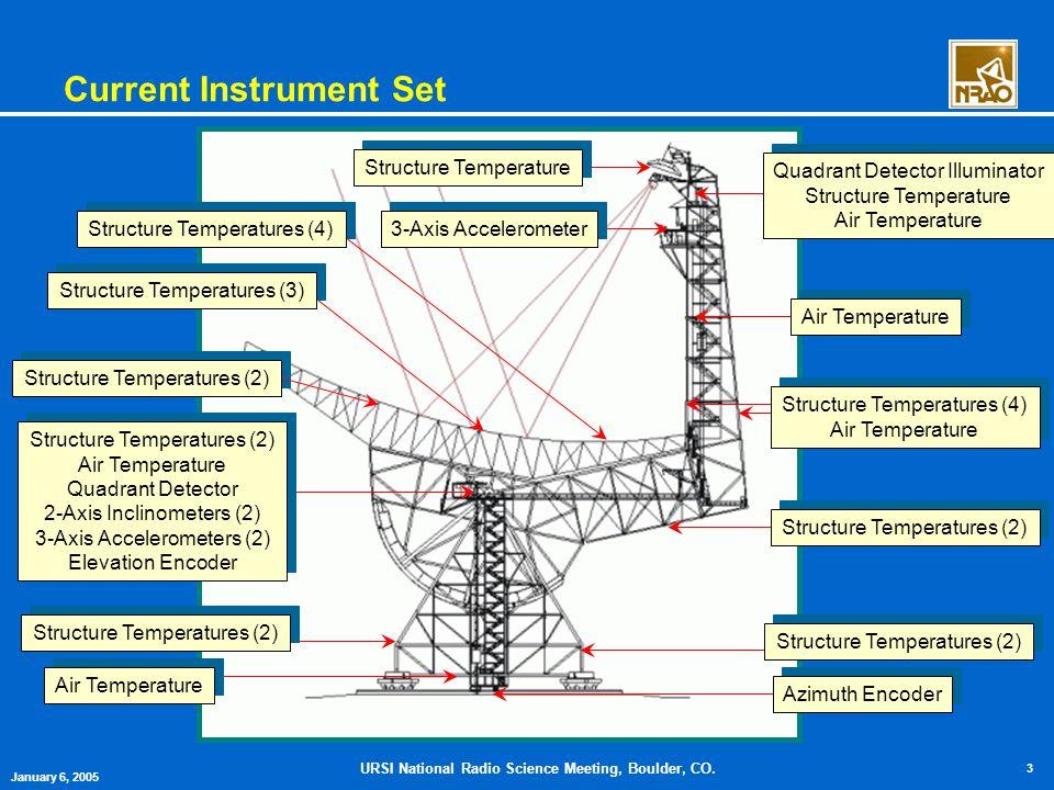 URSI National Radio Science Meeting, Boulder, CO. 3 January 6, 2005 Current Instrument Set Quadrant Detector Illuminator Structure Temperature Air Tem