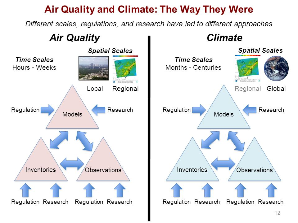 Air Quality and Climate: The Way They Were Different scales, regulations, and research have led to different approaches Air QualityClimate 12 RegulationResearch Inventories Observations Models RegulationResearch RegulationResearch RegulationResearch Inventories Observations Models RegulationResearch RegulationResearch Time Scales Hours - Weeks RegionalLocal Spatial Scales Time Scales Months - Centuries Global Spatial Scales Regional