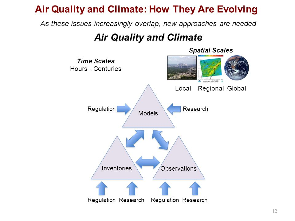 Air Quality and Climate: How They Are Evolving As these issues increasingly overlap, new approaches are needed Air Quality and Climate 13 RegulationRe