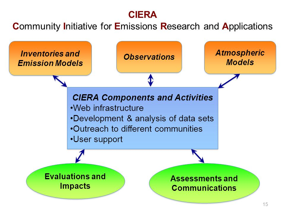 CIERA Community Initiative for Emissions Research and Applications Evaluations and Impacts Assessments and Communications 15 Inventories and Emission