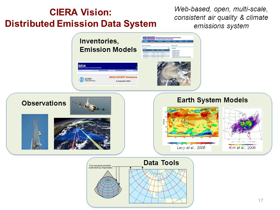 Observations CIERA Vision: Distributed Emission Data System Data Tools Inventories, Emission Models Web-based, open, multi-scale, consistent air quality & climate emissions system 17 Earth System Models Kim et al., 2006Levy et al., 2008 Ginoux, 2009
