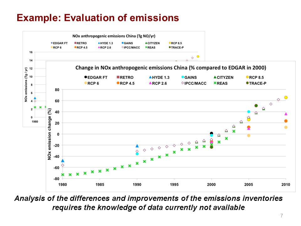 7 Example: Evaluation of emissions Analysis of the differences and improvements of the emissions inventories requires the knowledge of data currently