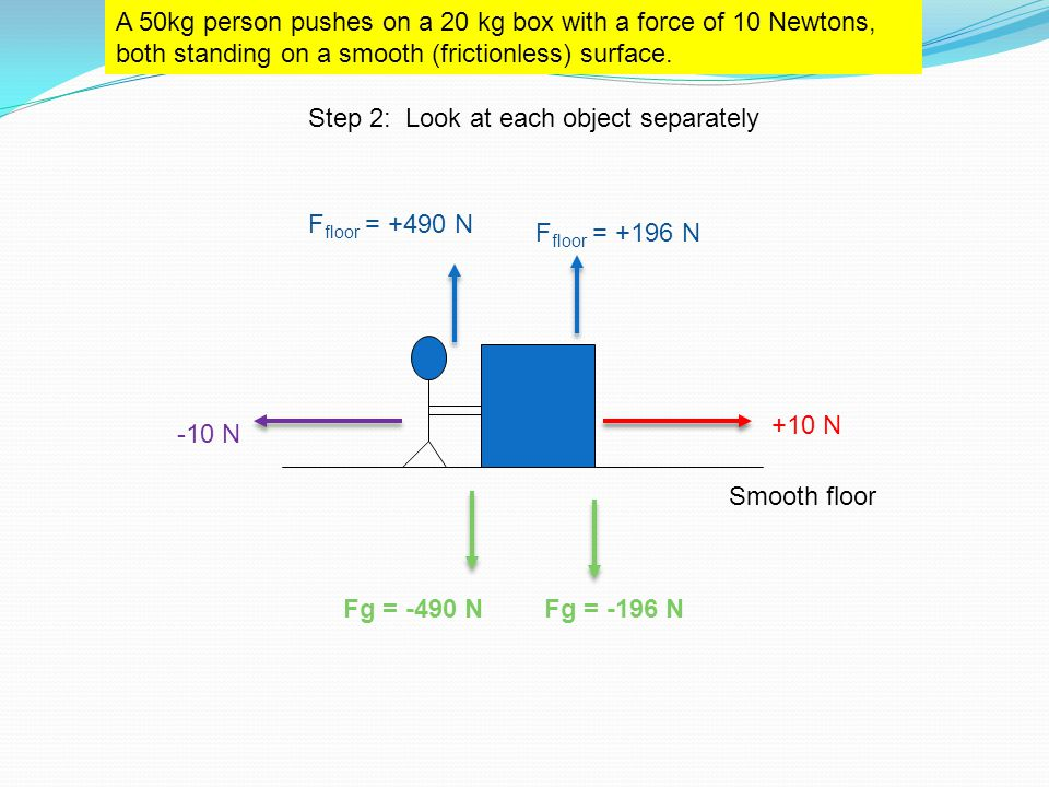 Smooth floor A 50kg person pushes on a 20 kg box with a force of 10 Newtons, both standing on a smooth (frictionless) surface. Fg = -196 NFg = -490 N