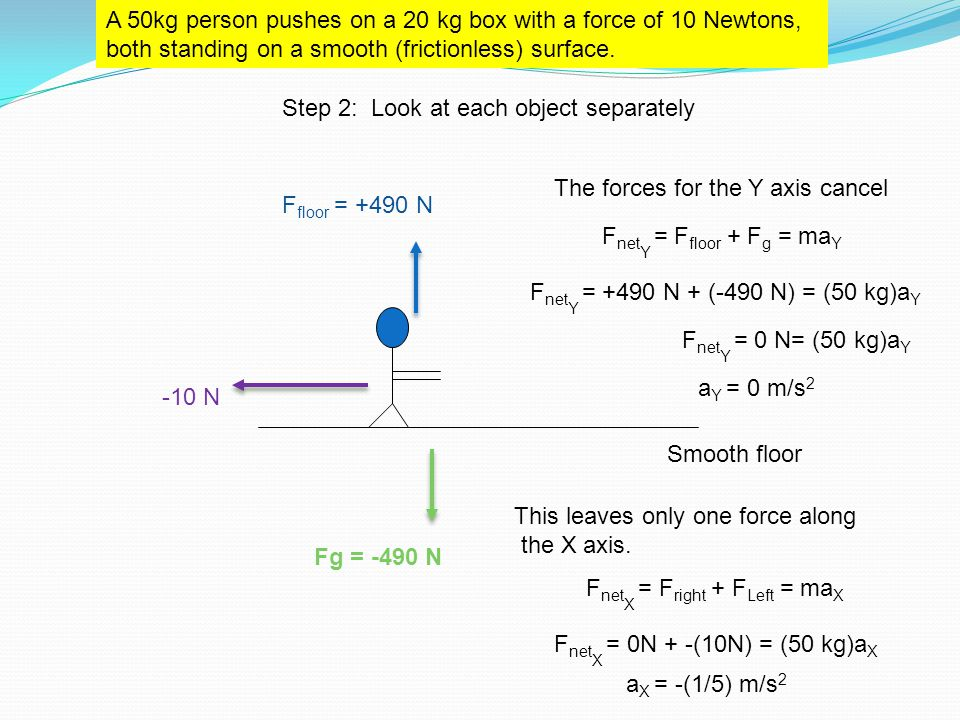 Smooth floor A 50kg person pushes on a 20 kg box with a force of 10 Newtons, both standing on a smooth (frictionless) surface. Fg = -490 N F floor = +