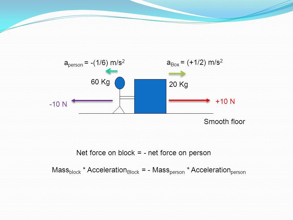 Smooth floor +10 N -10 N 60 Kg 20 Kg a person = -(1/6) m/s 2 a Box = (+1/2) m/s 2 Net force on block = - net force on person Mass block * Acceleration