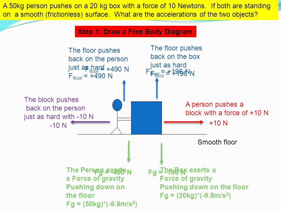 Smooth floor A 50kg person pushes on a 20 kg box with a force of 10 Newtons. If both are standing on a smooth (frictionless) surface. What are the acc