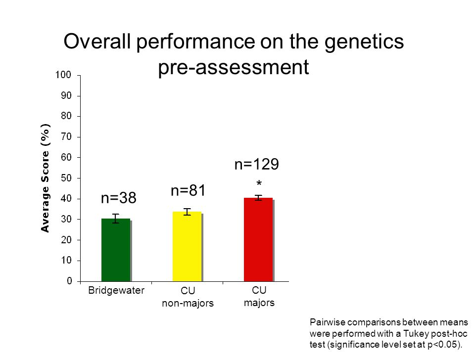 * ** n=38 n=81 n=129 n=100 Majors Non-majors Overall performance on the genetics pre-assessment Georgetown students have had a intro course that includes a genetics section Bridgewater CU non-majors CU majors Georgetown Pairwise comparisons between means were performed with a Tukey post-hoc test (significance level set at p<0.05).