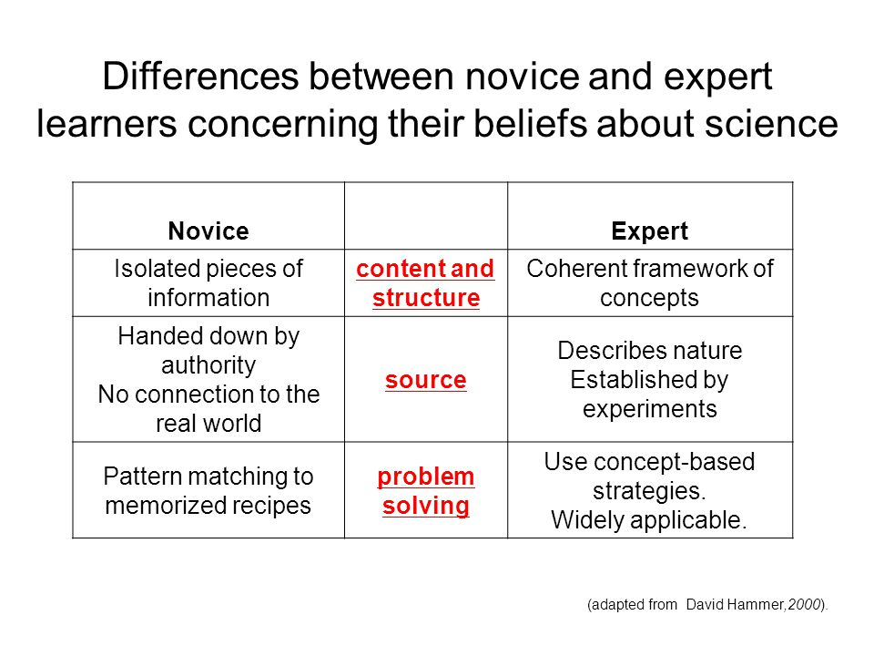 Differences between novice and expert learners concerning their beliefs about science NoviceExpert Isolated pieces of information content and structur