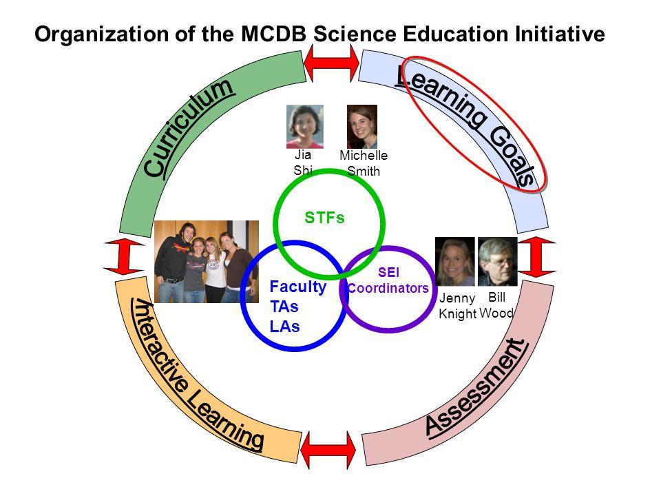 Faculty TAs LAs Organization of the MCDB Science Education Initiative SEI Coordinators Jenny Knight Bill Wood STFs Jia Shi Michelle Smith