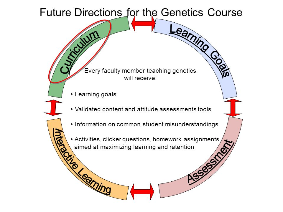 Every faculty member teaching genetics will receive: Future Directions for the Genetics Course Learning goals Validated content and attitude assessments tools Information on common student misunderstandings Activities, clicker questions, homework assignments aimed at maximizing learning and retention