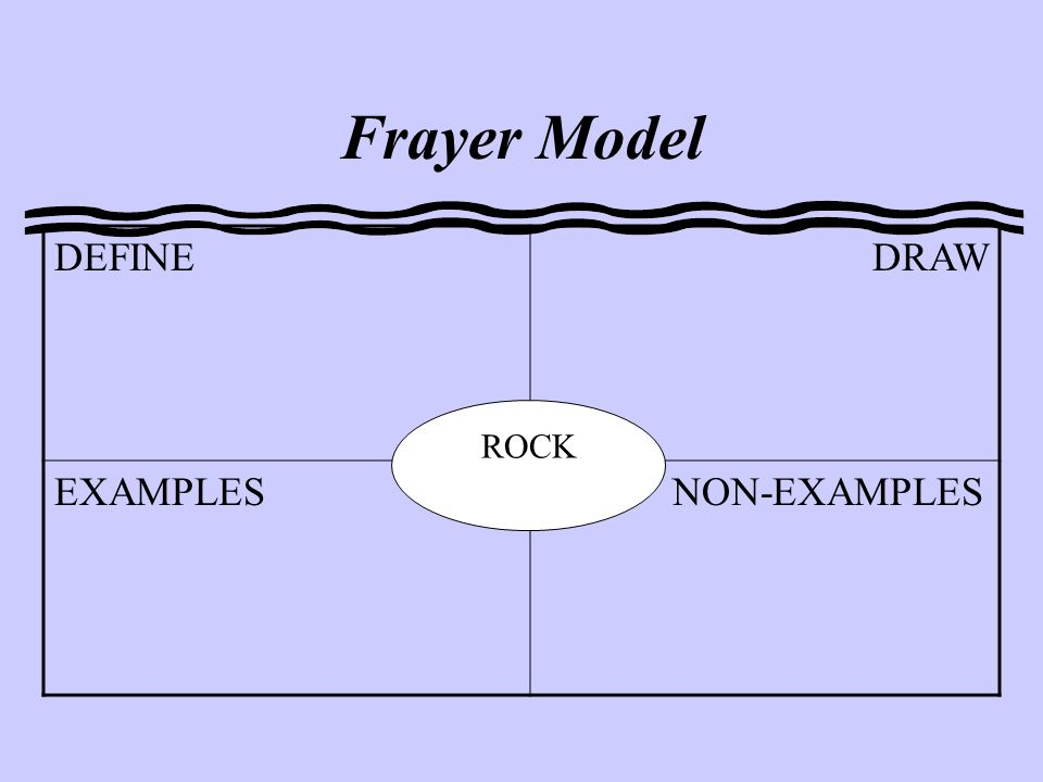 Frayer Model DEFINECARACTERISTICS EXAMPLES NON-EXAMPLES ROCK