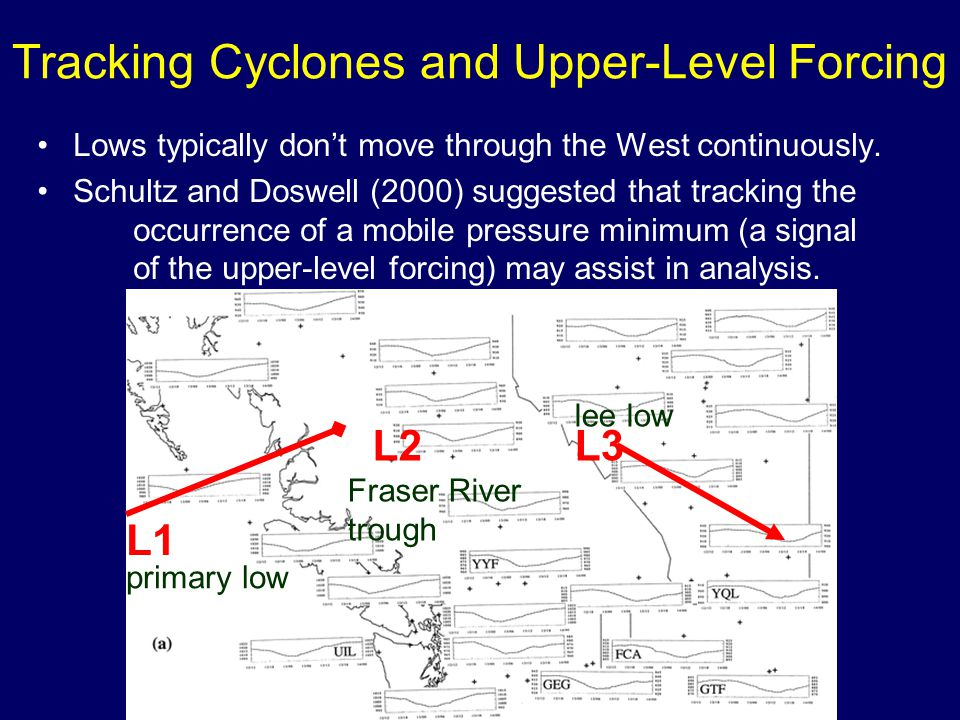 Tracking Cyclones and Upper-Level Forcing Lows typically don't move through the West continuously.