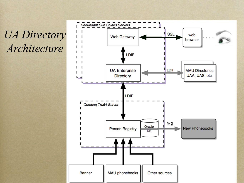 UA Directory Architecture SQL