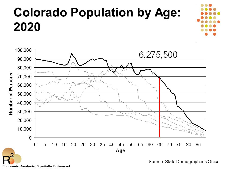 Colorado Population by Age: 2020 Source: State Demographer's Office
