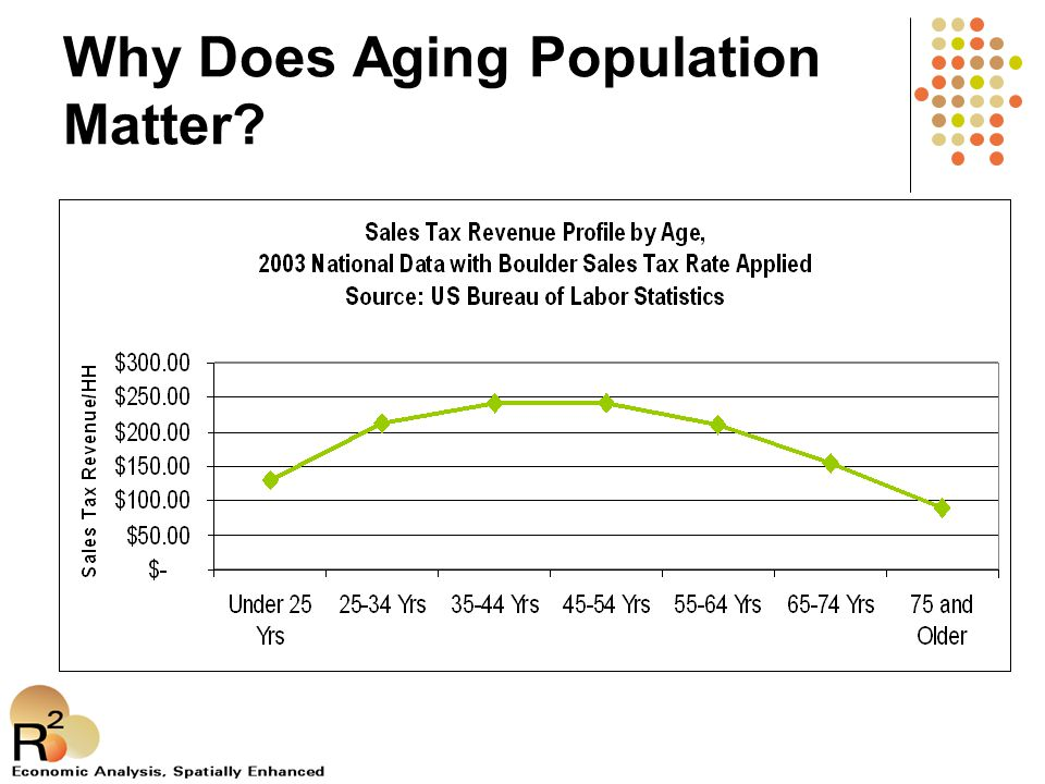 Why Does Aging Population Matter?