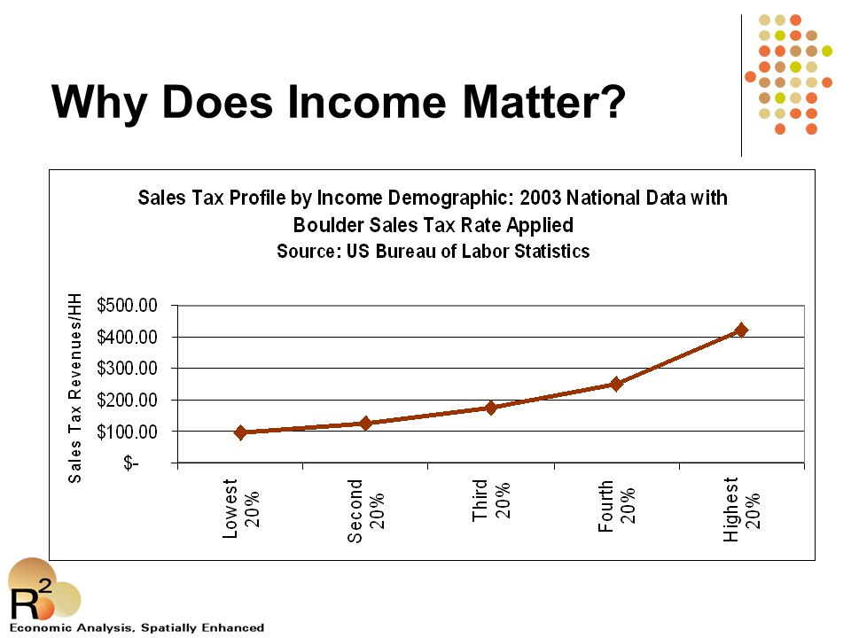 Why Does Income Matter
