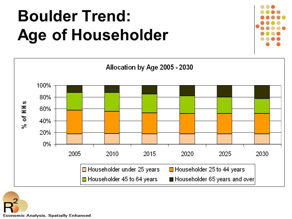 Boulder Trend: Age of Householder