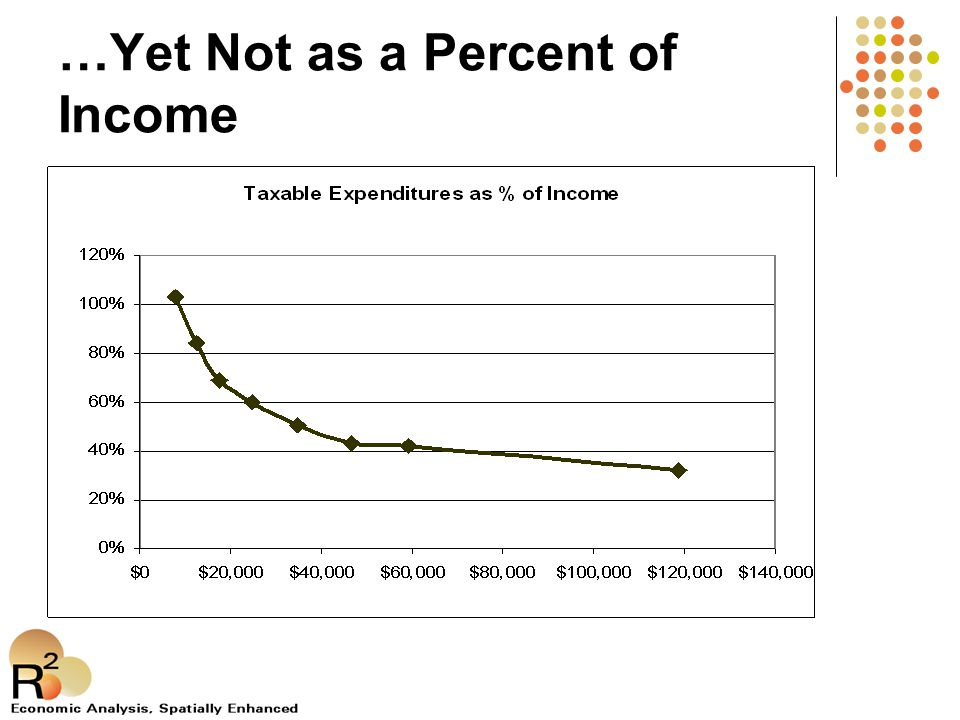 …Yet Not as a Percent of Income