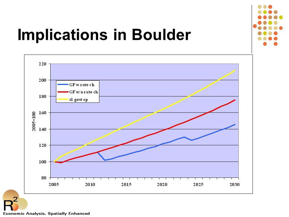 Implications in Boulder