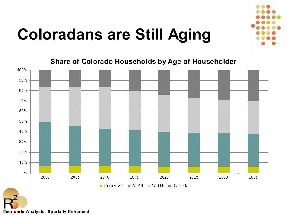 Coloradans are Still Aging