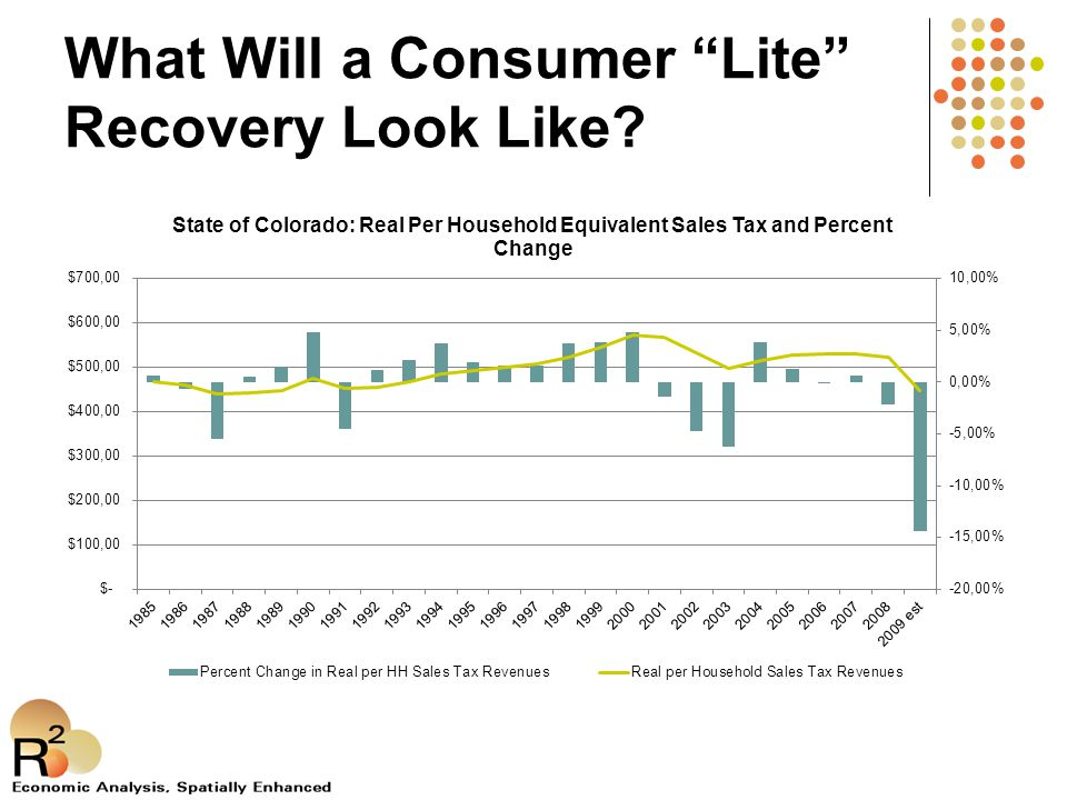 What Will a Consumer Lite Recovery Look Like