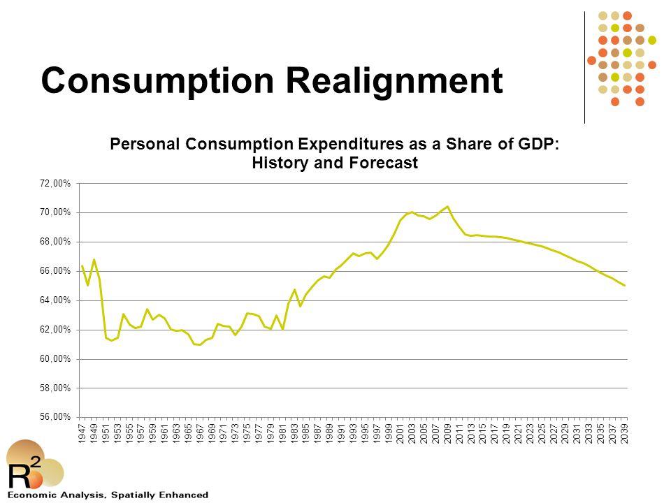 Consumption Realignment