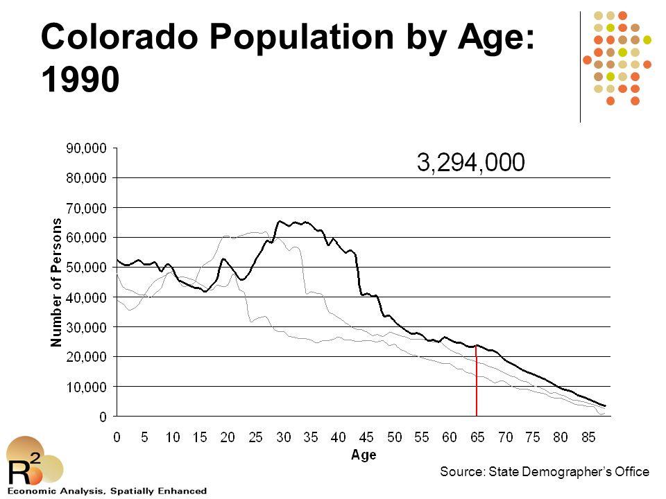 Boulder Trend: Income