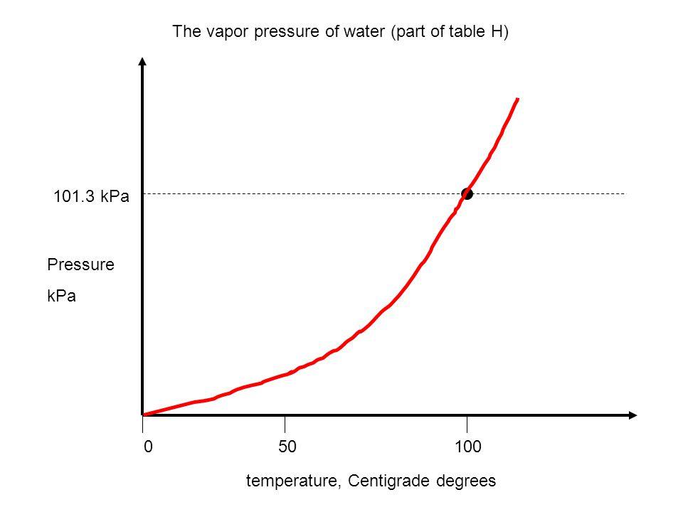 Pressure kPa 101.3 kPa temperature, Centigrade degrees 0 50 100 The vapor pressure of water (part of table H)