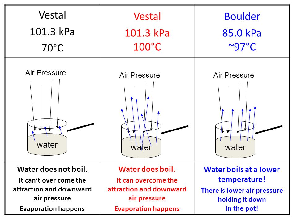 Vestal 101.3 kPa 70°C Vestal 101.3 kPa 100°C Boulder 85.0 kPa ~97°C Water does not boil. It can't over come the attraction and downward air pressure E