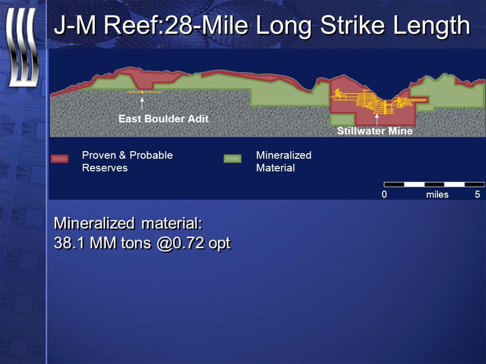 J-M Reef:28-Mile Long Strike Length Proven & Probable Reserves East Boulder Adit Stillwater Mine 05miles Mineralized Material Mineralized material: 38.1 MM tons @0.72 opt