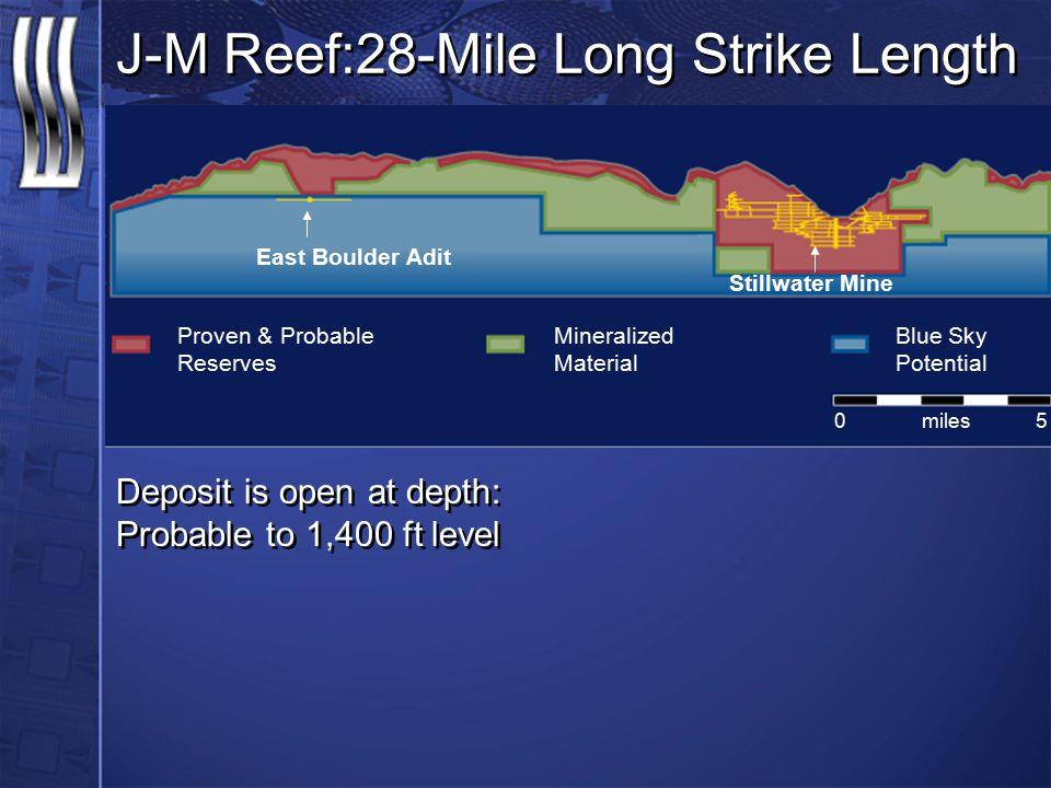 J-M Reef:28-Mile Long Strike Length Deposit is open at depth: Probable to 1,400 ft level Proven & Probable Reserves East Boulder Adit Stillwater Mine