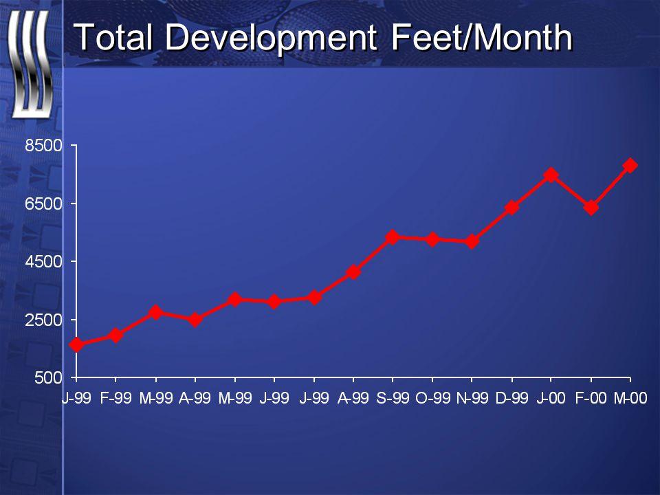 Total Development Feet/Month