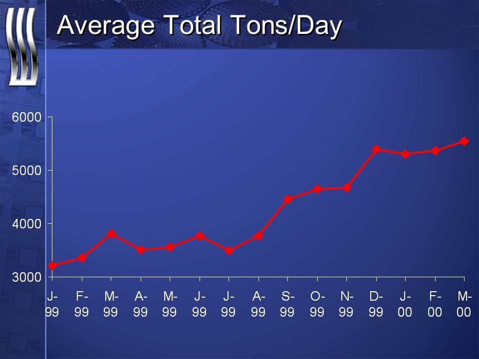 Average Total Tons/Day
