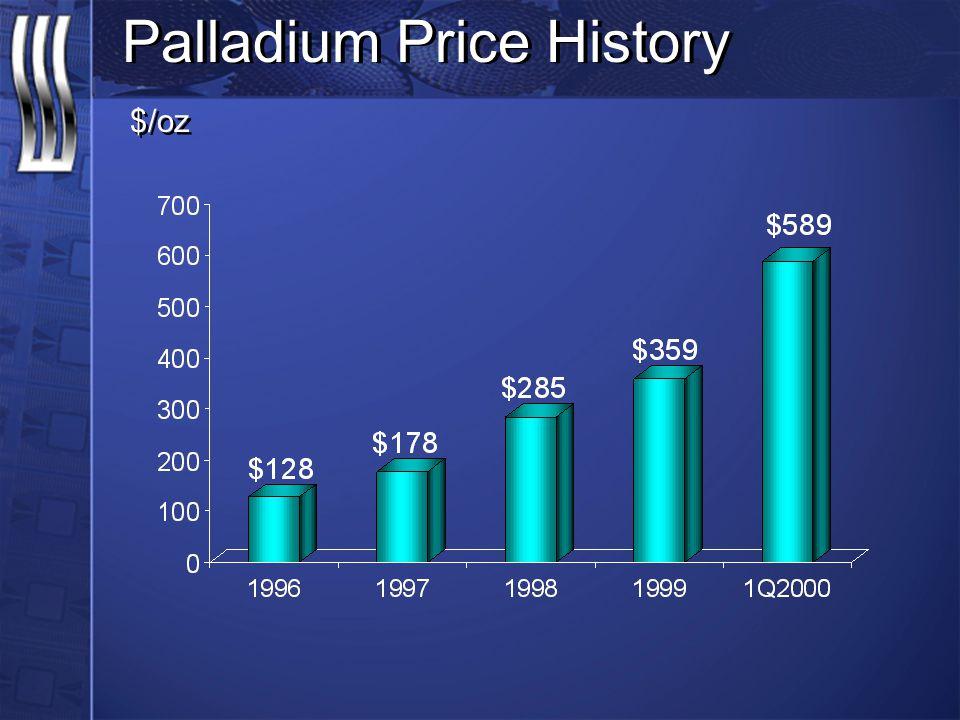 Palladium Price History $/oz