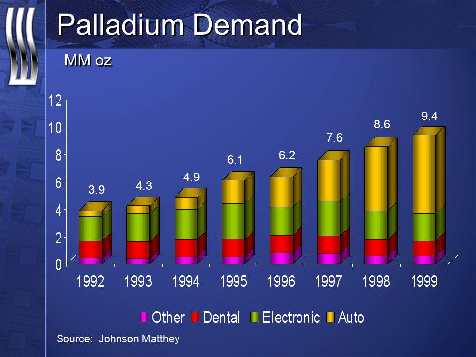 Palladium Demand MM oz 3.9 4.3 4.9 6.1 6.2 7.6 8.6 9.4 Source: Johnson Matthey