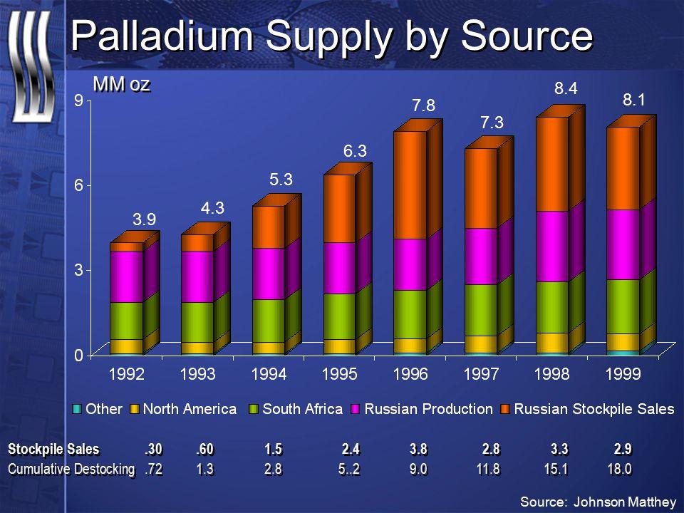 Palladium Supply by Source MM oz Stockpile Sales.30.601.52.43.82.83.32.9 Cumulative Destocking.721.32.85..29.011.815.118.0 Stockpile Sales.30.601.52.4