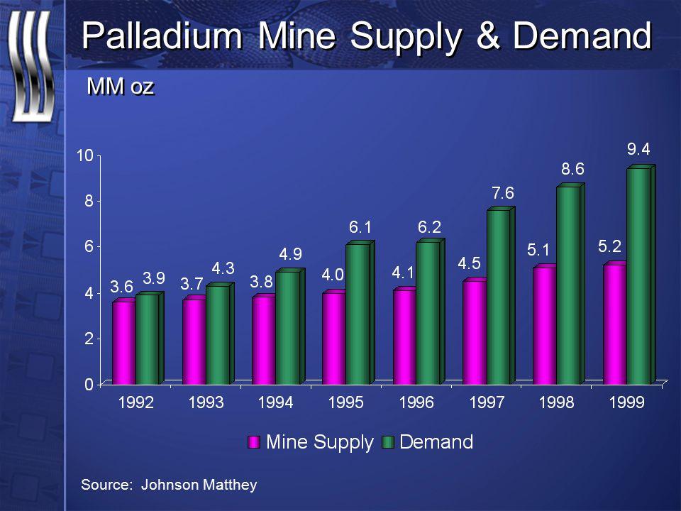 Palladium Mine Supply & Demand MM oz Source: Johnson Matthey