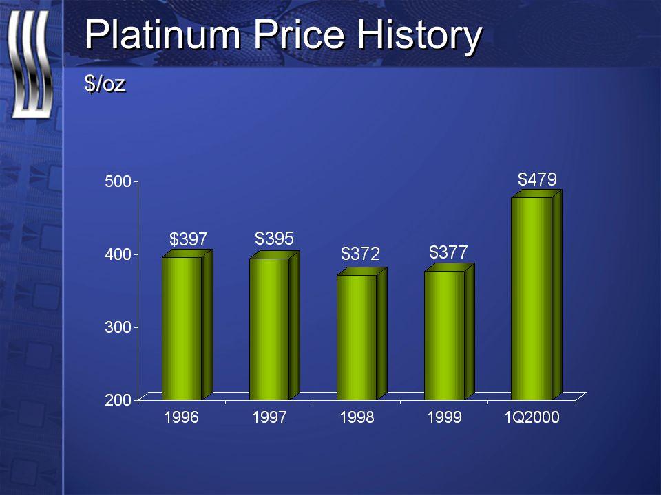 Platinum Price History $/oz