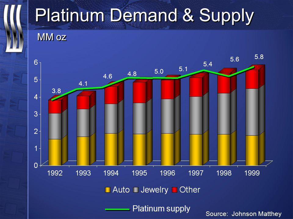 Platinum Demand & Supply MM oz 3.8 4.1 4.6 4.8 5.0 5.1 5.4 5.6 5.8 Platinum supply Source: Johnson Matthey