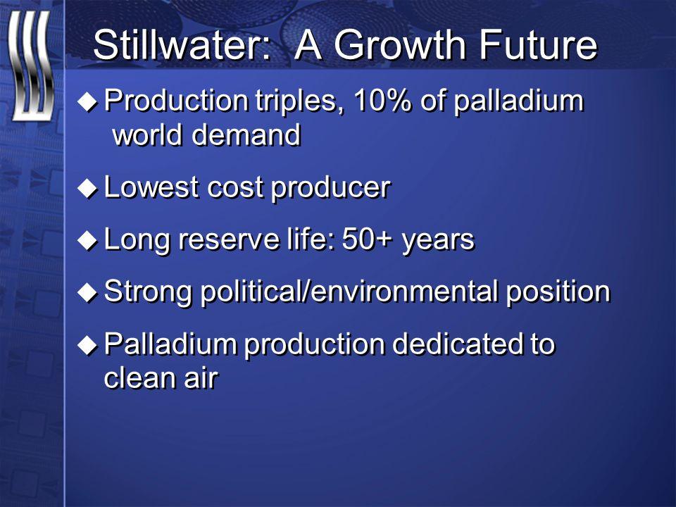 Stillwater: A Growth Future u Production triples, 10% of palladium world demand u Lowest cost producer u Long reserve life: 50+ years u Strong politic