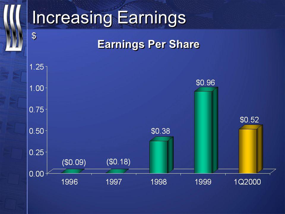 Earnings Per Share Increasing Earnings $ $