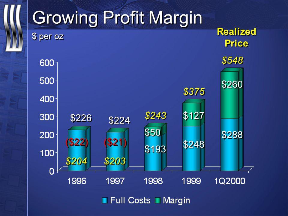 $ per oz Growing Profit Margin Realized Price $375 $203 $548 $243 $204 ($22) ($21) $226 $224 $50 $127 $260 $193 $248 $288