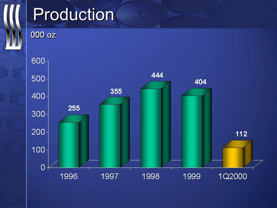 Production 000 oz